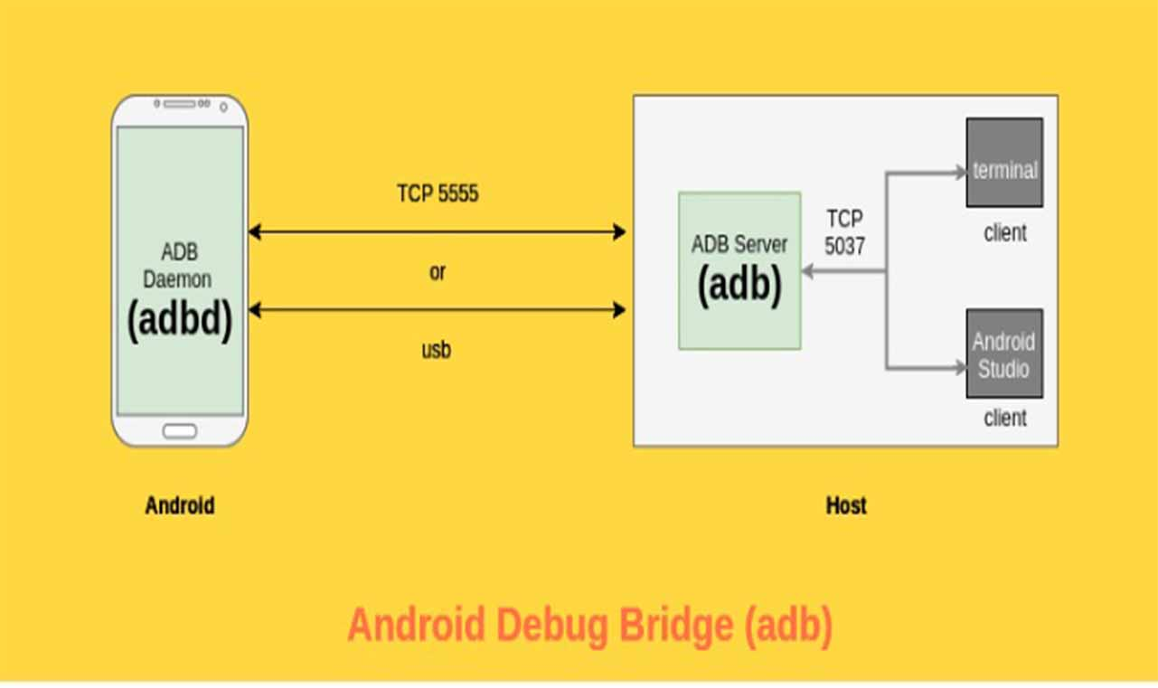 Terminal Commands used in Android Debug Bridge (adb)